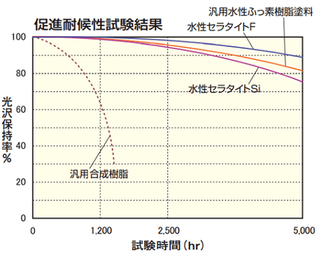 フッ素樹脂 水性セラタイトFの耐久性