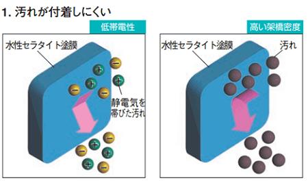シリコン樹脂のセラタイトは超低汚染で汚れがつかない