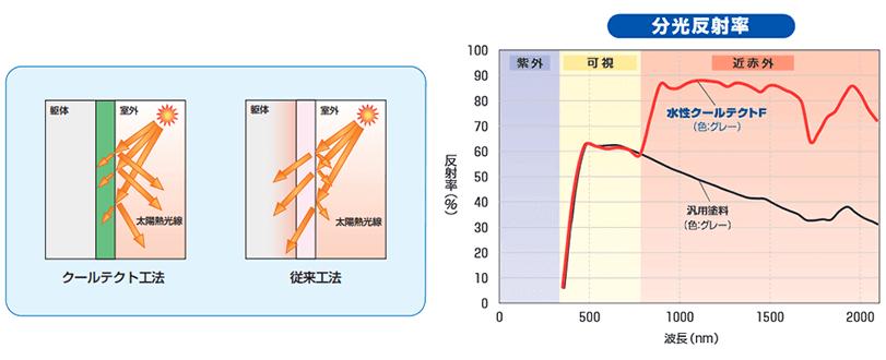 遮熱断熱のクールテクトの反射原理