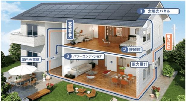 太陽光発電システムと家庭用蓄電池で収益ゲット